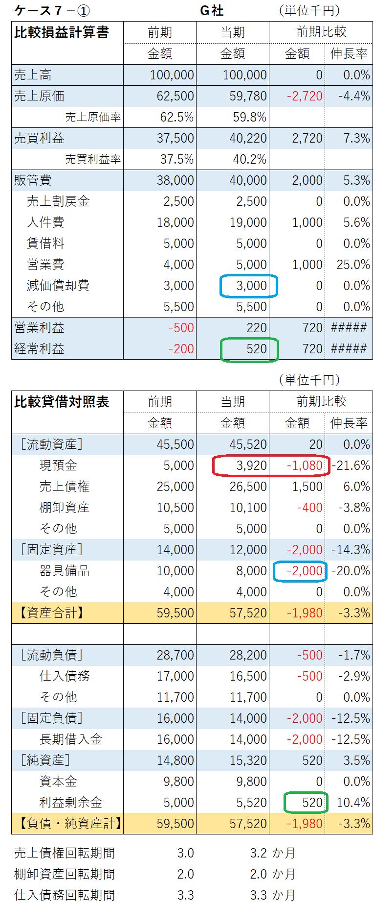 経営計画のヒント】 ㉑貸借対照表計画(3) ~前年比較~ | 山形 ...